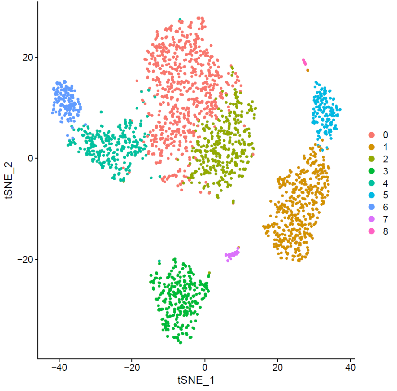 tSNE plot showing how cells (dots) are clustered